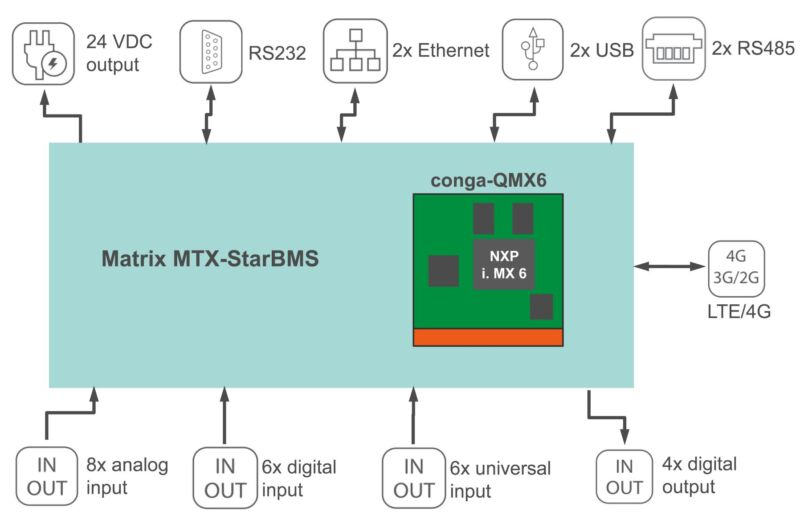 Spanish Matrix for networked building automation