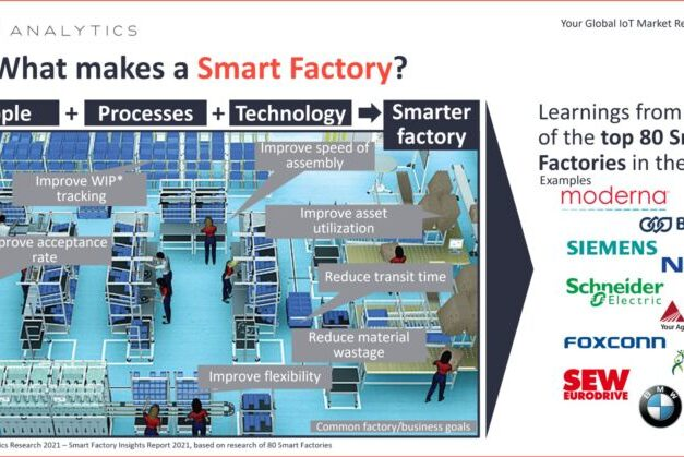 What are smart factories?